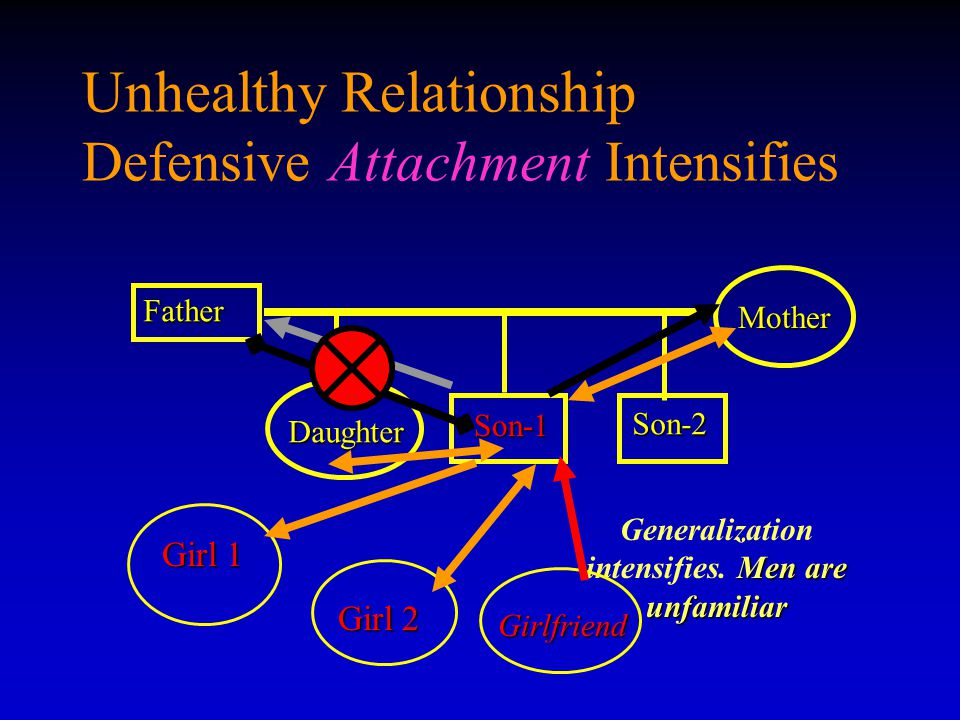 Unhealthy Relationship Defensive Attachment Intensifies Father Son-1 Son-1 Mother Daughter Son-2 Men are unfamiliar Generalization intensifies. Men ar