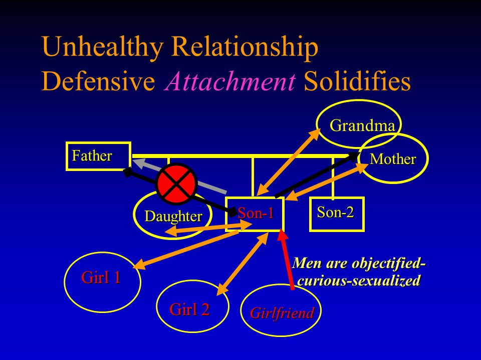 Unhealthy Relationship Defensive Attachment Solidifies Father Son-1 Son-1 Mother Daughter Son-2 Men are objectified- curious-sexualized Girl 1 Girl 2 Girlfriend Grandma