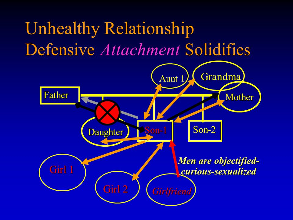 Unhealthy Relationship Defensive Attachment Solidifies Father Son-1 Son-1 Mother Daughter Son-2 Men are objectified- curious-sexualized Girl 1 Girl 2