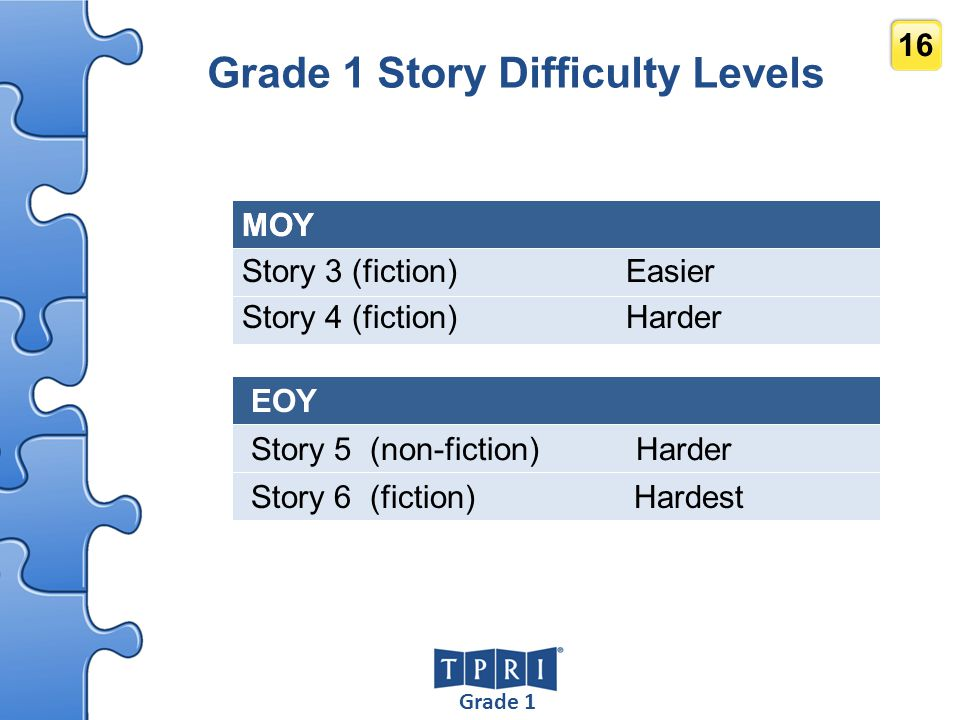 Grade 1 16 Grade 1 Story Difficulty Levels MOY Story 3 (fiction) Easier Story 4 (fiction) Harder EOY Story 5 (non-fiction) Harder Story 6 (fiction) Ha