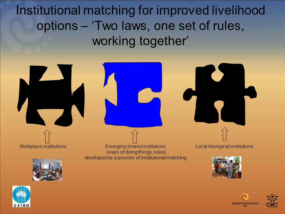 Institutional matching for improved livelihood options – 'Two laws, one set of rules, working together' Workplace institutions Emerging shared institutions Local Aboriginal institutions (ways of doing things, rules) developed by a process of institutional matching