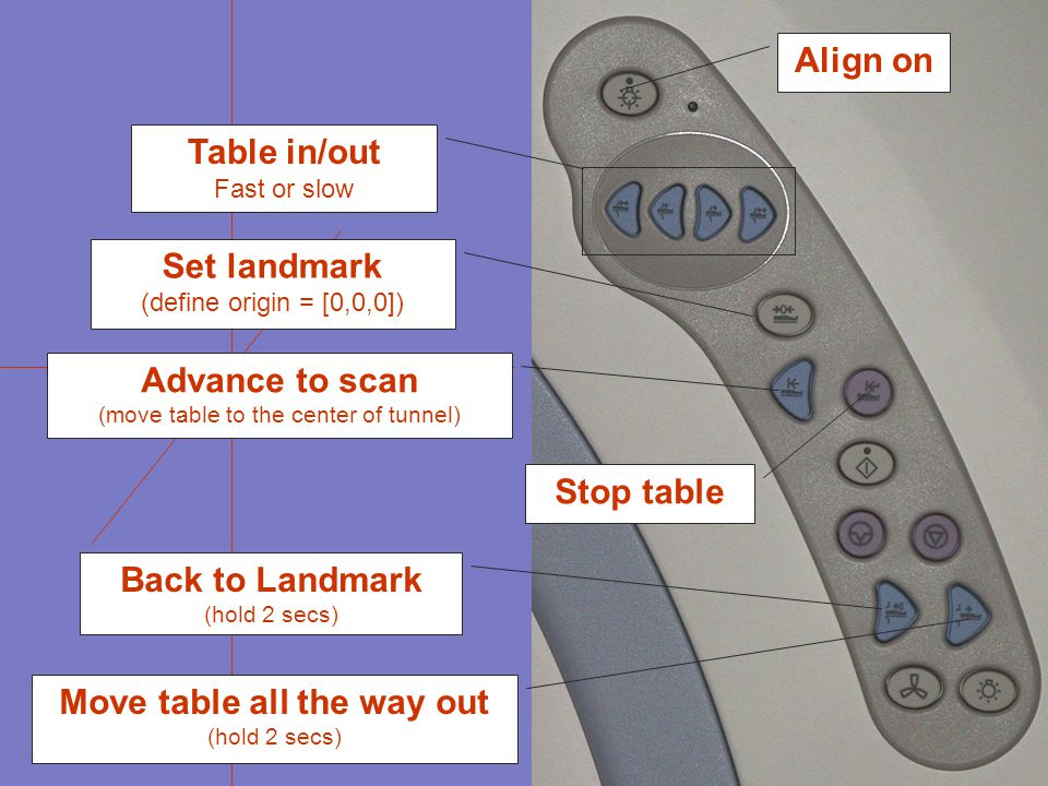 Align on Set landmark (define origin = [0,0,0]) Advance to scan (move table to the center of tunnel) Stop table Back to Landmark (hold 2 secs) Move table all the way out (hold 2 secs) Table in/out Fast or slow