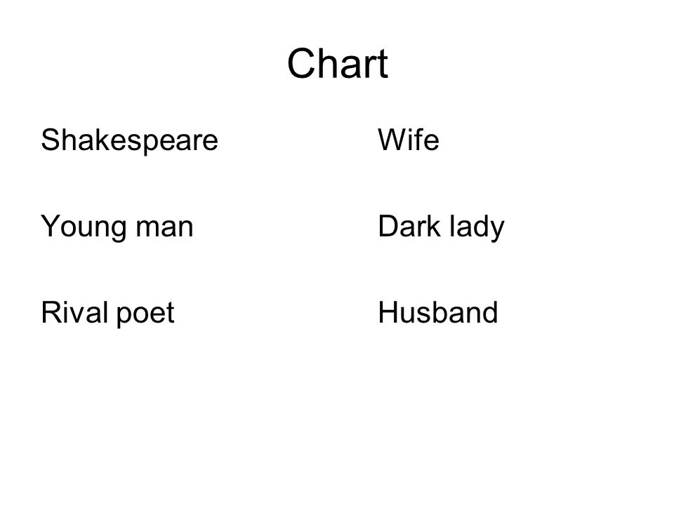 Chart ShakespeareWife Young manDark lady Rival poetHusband