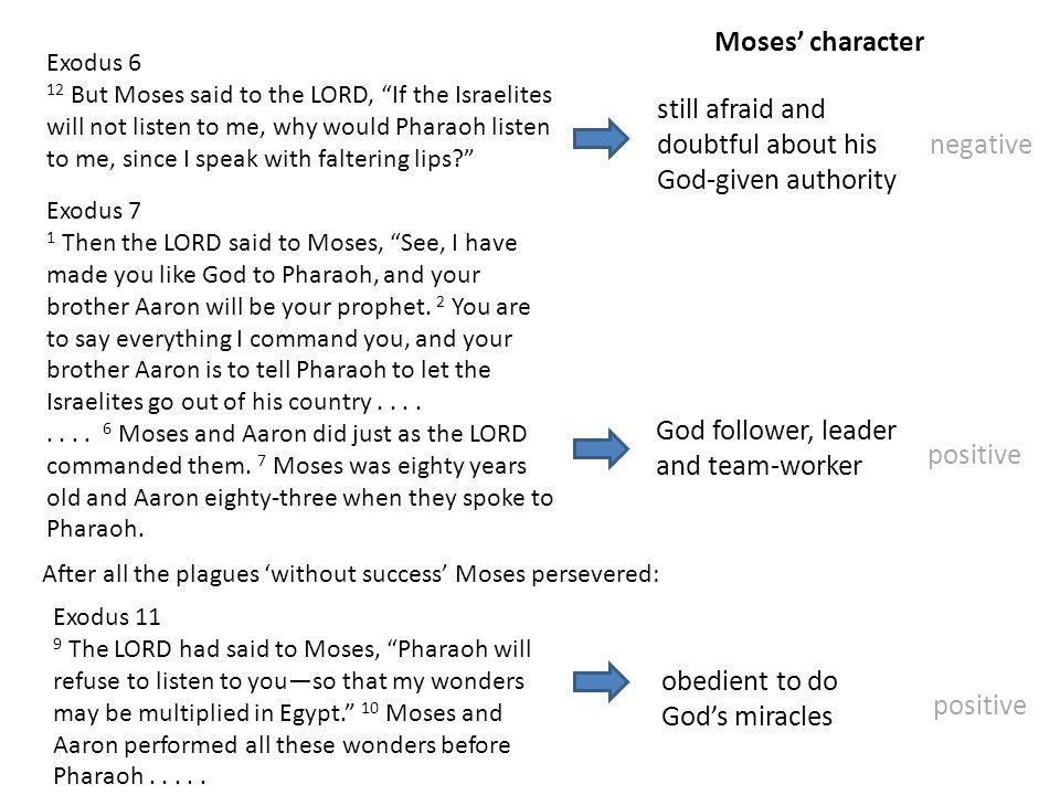 """Exodus 6 12 But Moses said to the LORD, """"If the Israelites will not listen to me, why would Pharaoh listen to me, since I speak with faltering lips?"""""""