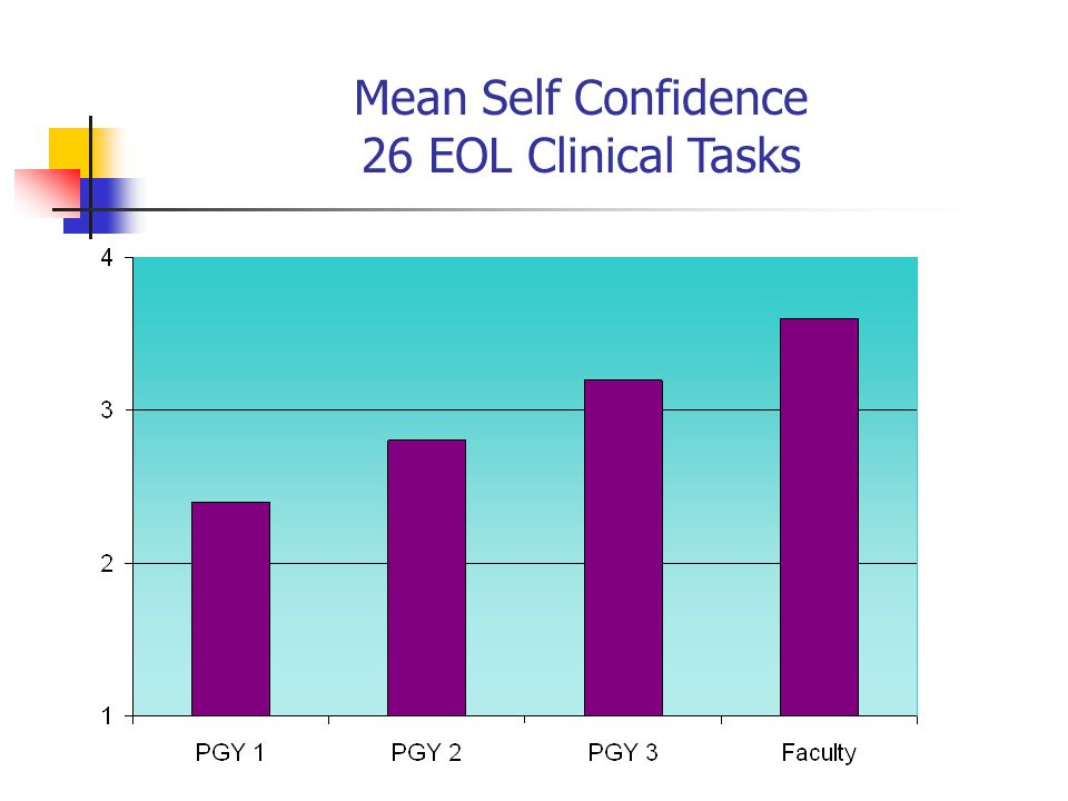 Mean Self Confidence 26 EOL Clinical Tasks