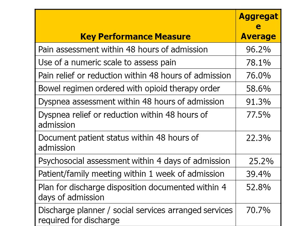 Key Performance Measure Aggregat e Average Pain assessment within 48 hours of admission96.2% Use of a numeric scale to assess pain78.1% Pain relief or reduction within 48 hours of admission76.0% Bowel regimen ordered with opioid therapy order58.6% Dyspnea assessment within 48 hours of admission91.3% Dyspnea relief or reduction within 48 hours of admission 77.5% Document patient status within 48 hours of admission 22.3% Psychosocial assessment within 4 days of admission 25.2% Patient/family meeting within 1 week of admission39.4% Plan for discharge disposition documented within 4 days of admission 52.8% Discharge planner / social services arranged services required for discharge 70.7%