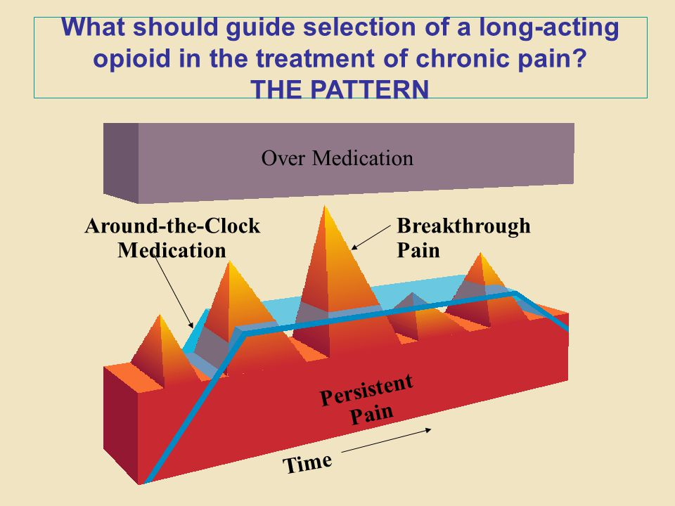 Around-the-Clock Medication Breakthrough Pain Over Medication Persistent Pain Time What should guide selection of a long-acting opioid in the treatmen