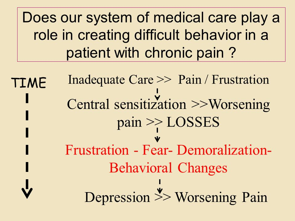 Does our system of medical care play a role in creating difficult behavior in a patient with chronic pain ? TIME Inadequate Care >> Pain / Frustration