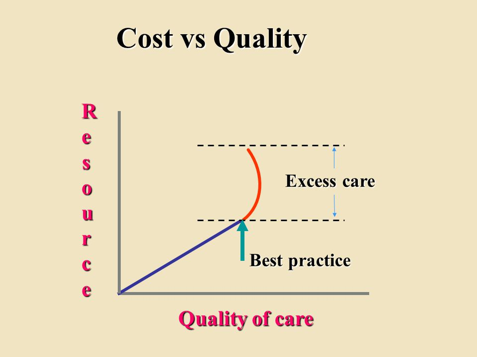 Cost vs Quality ResourceResourceResourceResource Quality of care Excess care Best practice