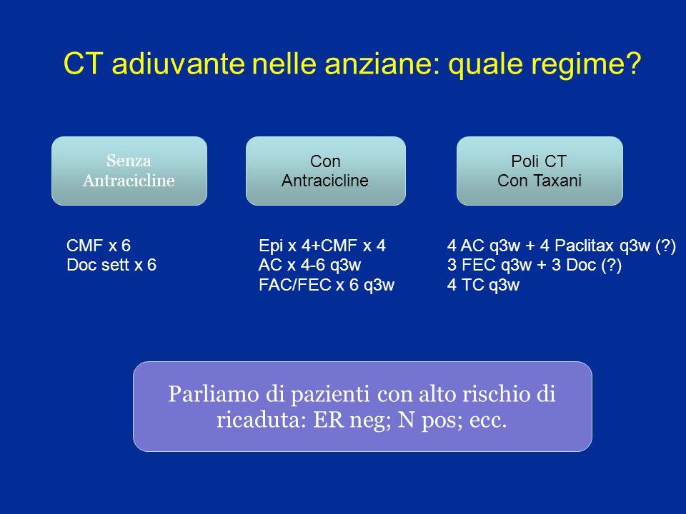 CT adiuvante nelle anziane: quale regime? Senza Antracicline Con Antracicline Poli CT Con Taxani CMF x 6 Doc sett x 6 Epi x 4+CMF x 4 AC x 4-6 q3w FAC