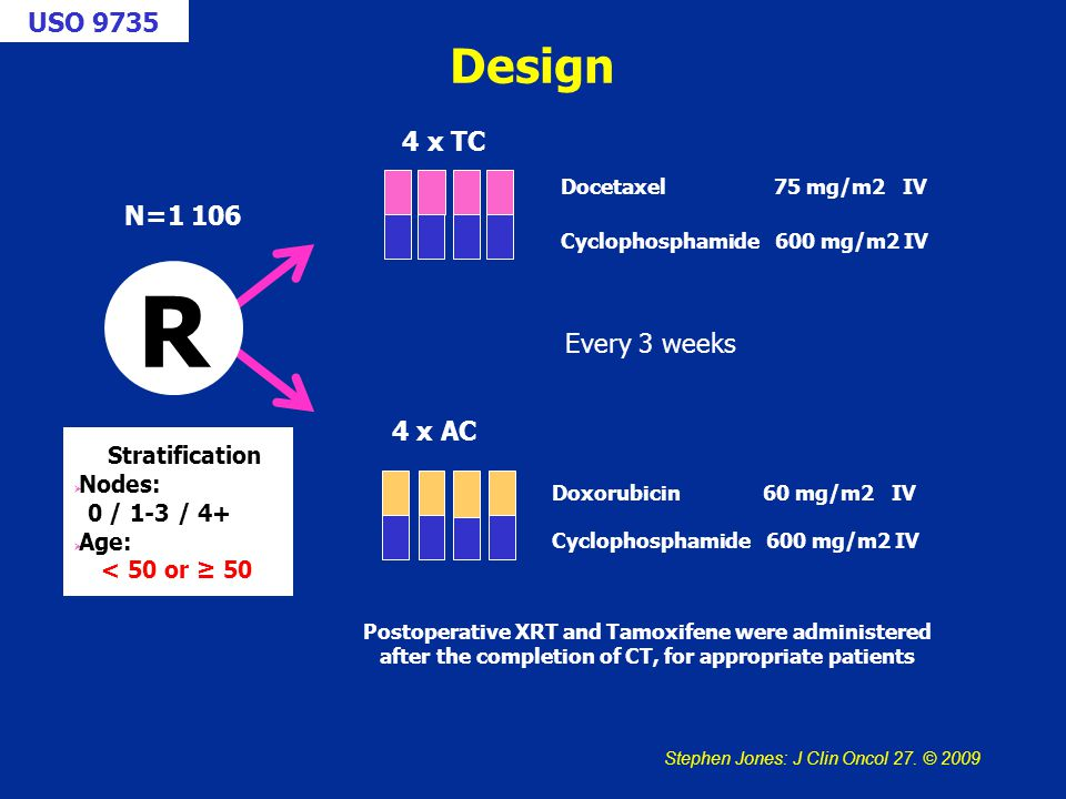 Docetaxel 75 mg/m2 IV Cyclophosphamide 600 mg/m2 IV Doxorubicin 60 mg/m2 IV Cyclophosphamide 600 mg/m2 IV 4 x AC 4 x TC Design R Postoperative XRT and Tamoxifene were administered after the completion of CT, for appropriate patients N=1 106 Stratification  Nodes: 0 / 1-3 / 4+  Age: < 50 or ≥ 50 Every 3 weeks USO 9735 Stephen Jones: J Clin Oncol 27.