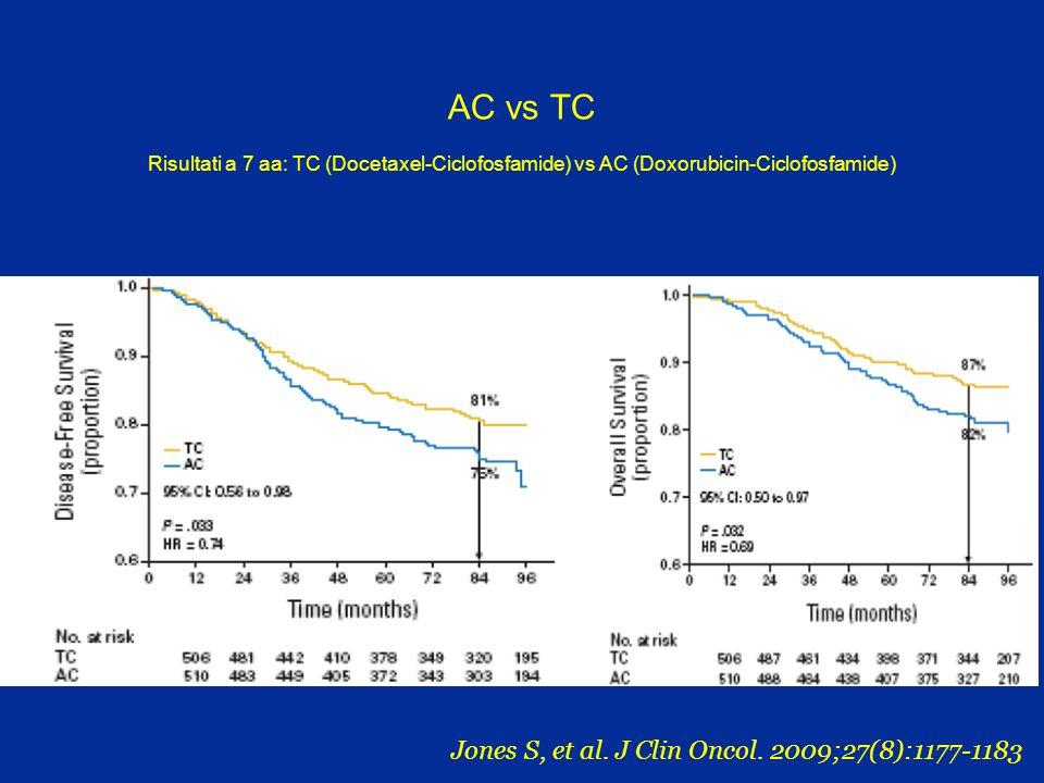 AC vs TC Risultati a 7 aa: TC (Docetaxel-Ciclofosfamide) vs AC (Doxorubicin-Ciclofosfamide) Jones S, et al. J Clin Oncol. 2009;27(8):1177-1183