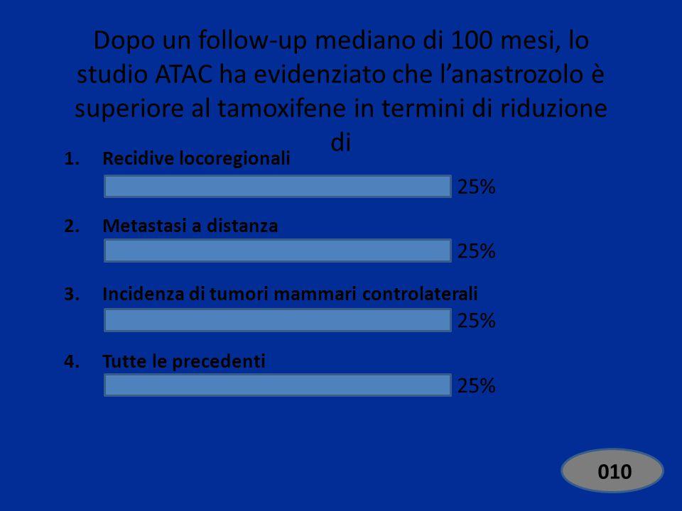 Dopo un follow-up mediano di 100 mesi, lo studio ATAC ha evidenziato che l'anastrozolo è superiore al tamoxifene in termini di riduzione di 1.Recidive locoregionali 2.Metastasi a distanza 3.Incidenza di tumori mammari controlaterali 4.Tutte le precedenti 25% EdiVoteStartEdiVoteStop 000 Standard 010