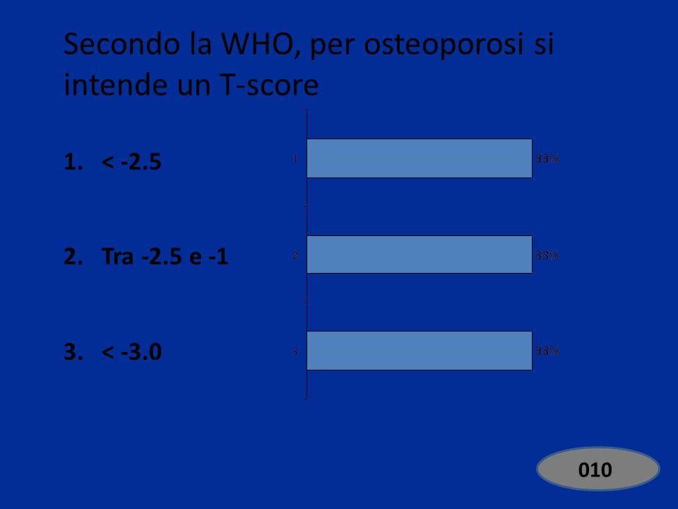 Secondo la WHO, per osteoporosi si intende un T-score 1.< -2.5 2.Tra -2.5 e -1 3.< -3.0 EdiVoteStartEdiVoteStop 000 Standard 010