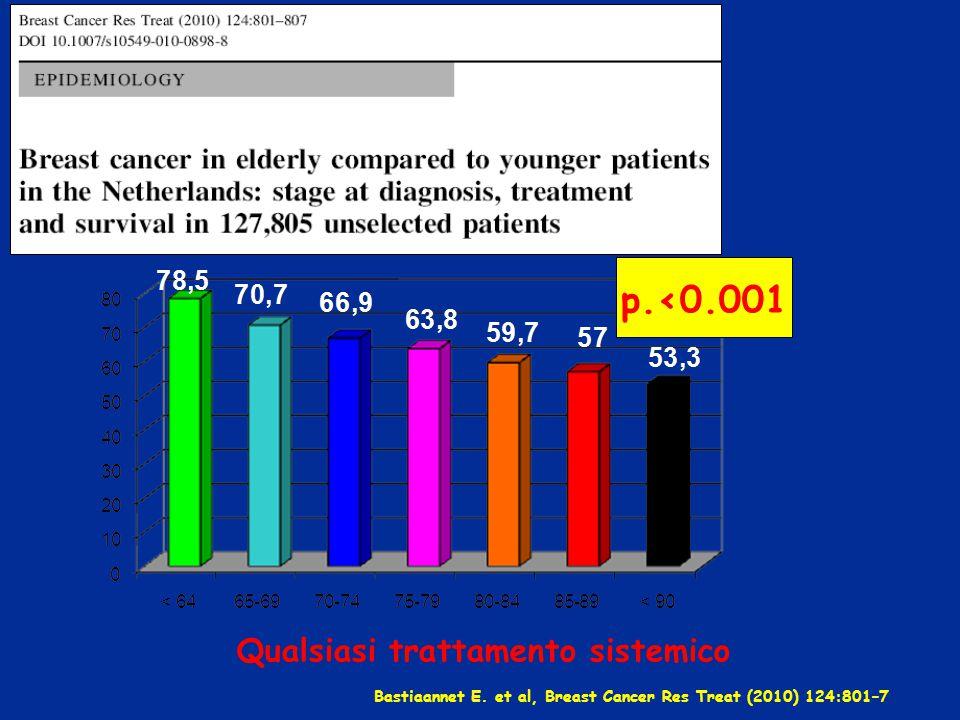 Bastiaannet E. et al, Breast Cancer Res Treat (2010) 124:801–7 Qualsiasi trattamento sistemico p.<0.001