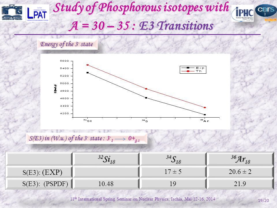 Study of Phosphorous isotopes with A = 30 – 35 : E3 Transitions 19/20 Energy of the 3 - state 11 th International Spring Seminar on Nuclear Physics, Ischia, Mai 12-16, 2014 S(E3) in (W.u.) of the 3 - state : 3 - 1 0+ g.s