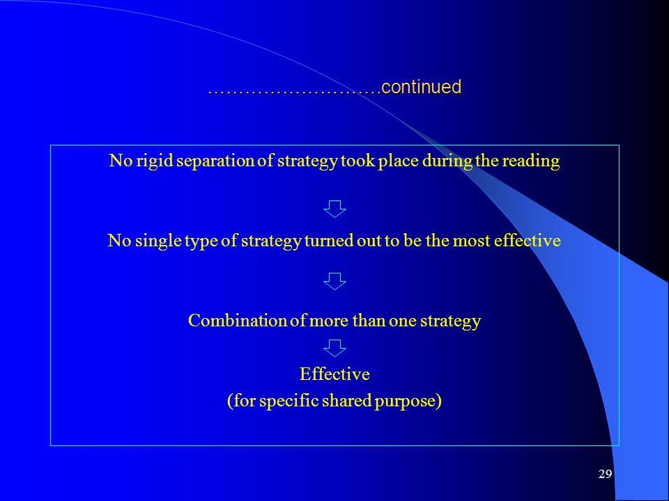 ……………………….continued No rigid separation of strategy took place during the reading No single type of strategy turned out to be the most effective Combi