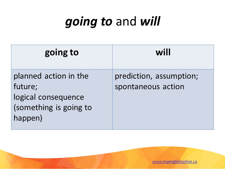 going to and will going towill planned action in the future; logical consequence (something is going to happen) prediction, assumption; spontaneous action www.myenglishonline.ca