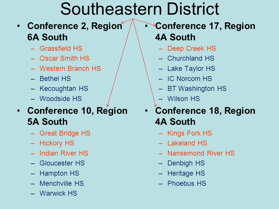 Southeastern District Conference 2, Region 6A South –Grassfield HS –Oscar Smith HS –Western Branch HS –Bethel HS –Kecoughtan HS –Woodside HS Conferenc