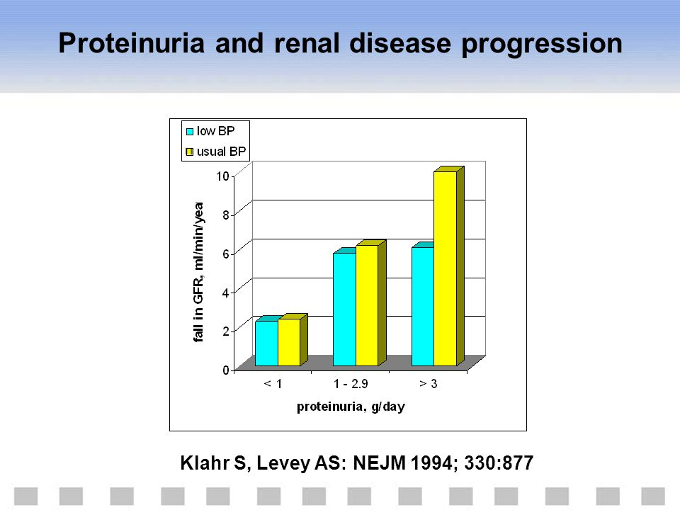 Proteinuria and renal disease progression Klahr S, Levey AS: NEJM 1994; 330:877