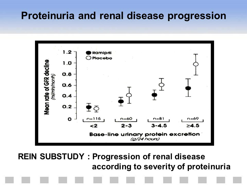 Proteinuria and renal disease progression REIN SUBSTUDY : Progression of renal disease according to severity of proteinuria