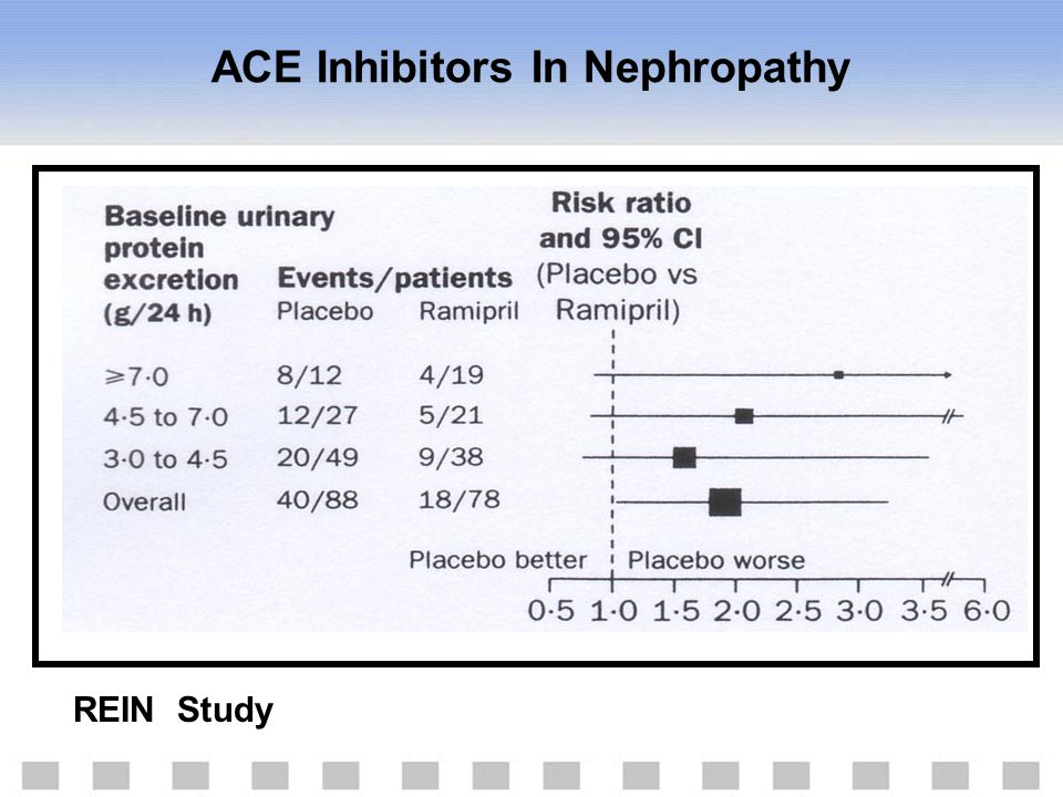 REIN Study ACE Inhibitors In Nephropathy