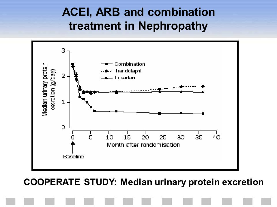 COOPERATE STUDY: Median urinary protein excretion ACEI, ARB and combination treatment in Nephropathy