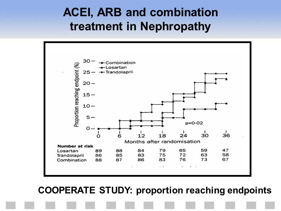ACEI, ARB and combination treatment in Nephropathy COOPERATE STUDY: proportion reaching endpoints