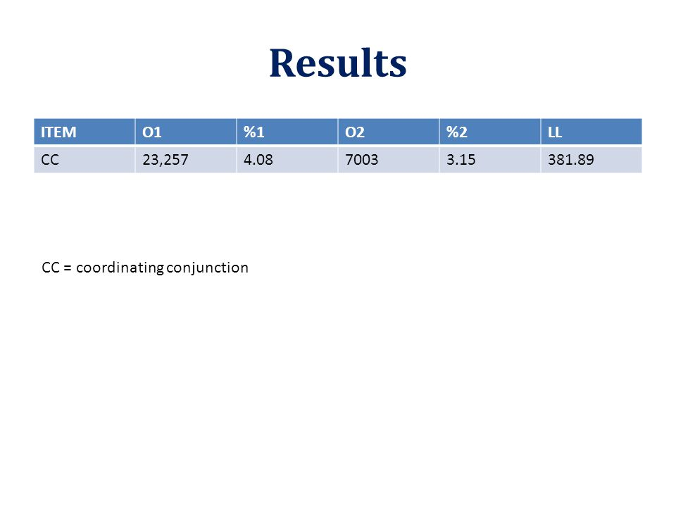Results ITEMO1%1O2%2LL CC23,2574.0870033.15381.89 CC = coordinating conjunction