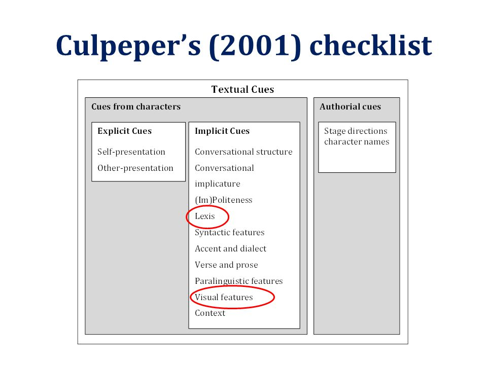 Culpeper's (2001) checklist