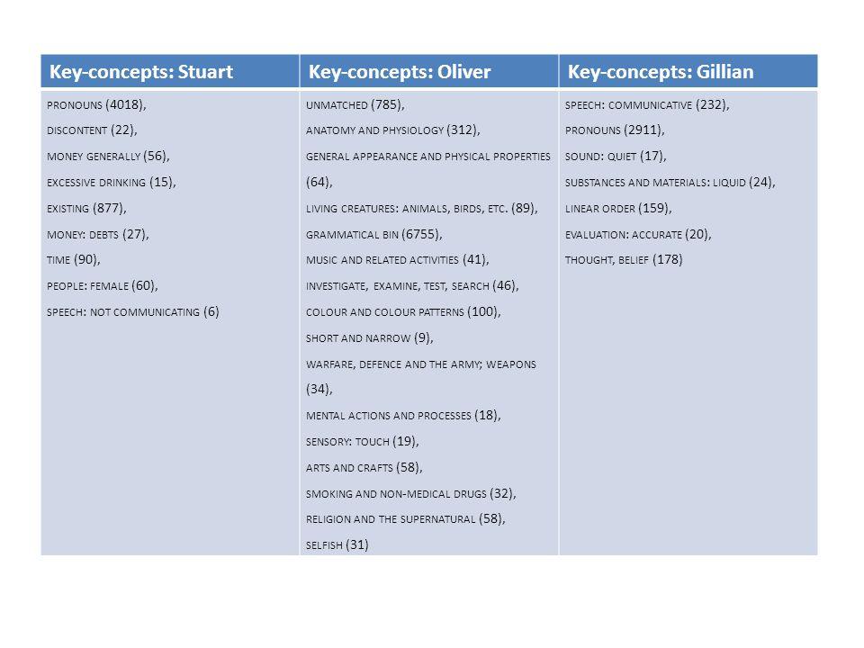 Key-concepts: StuartKey-concepts: OliverKey-concepts: Gillian PRONOUNS (4018), DISCONTENT (22), MONEY GENERALLY (56), EXCESSIVE DRINKING (15), EXISTIN