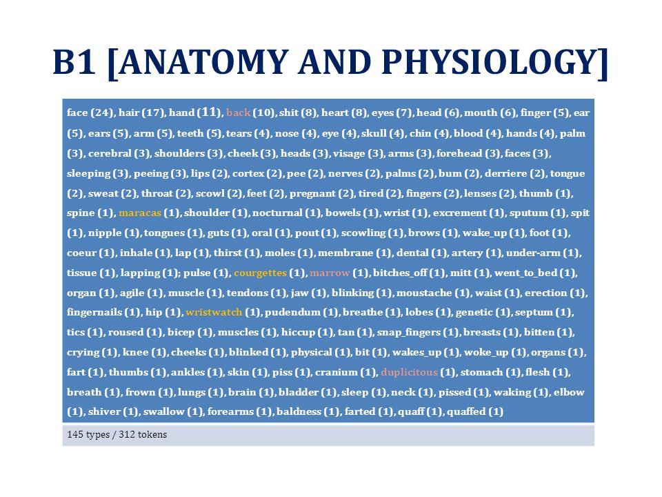 B1 [ANATOMY AND PHYSIOLOGY] face (24), hair (17), hand ( 11 ), back (10), shit (8), heart (8), eyes (7), head (6), mouth (6), finger (5), ear (5), ear