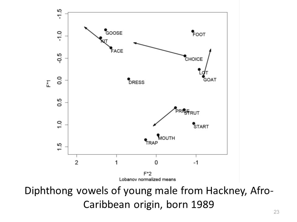 Diphthong vowels of young male from Hackney, Afro- Caribbean origin, born 1989 23