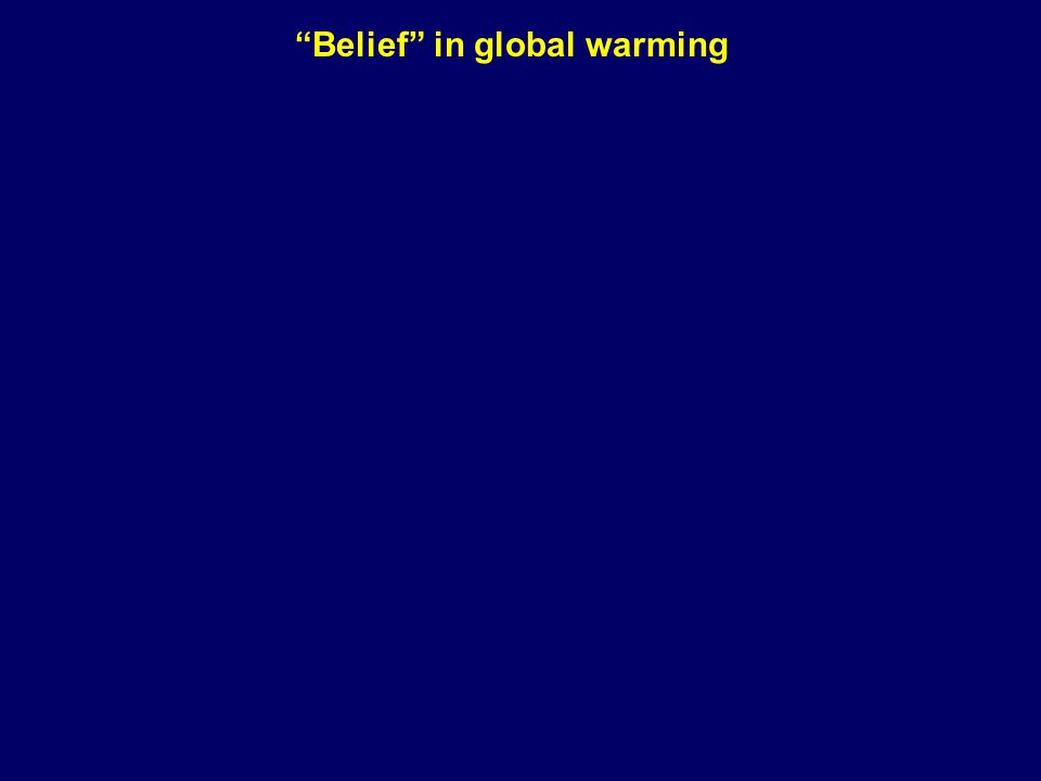 Belief in global warming