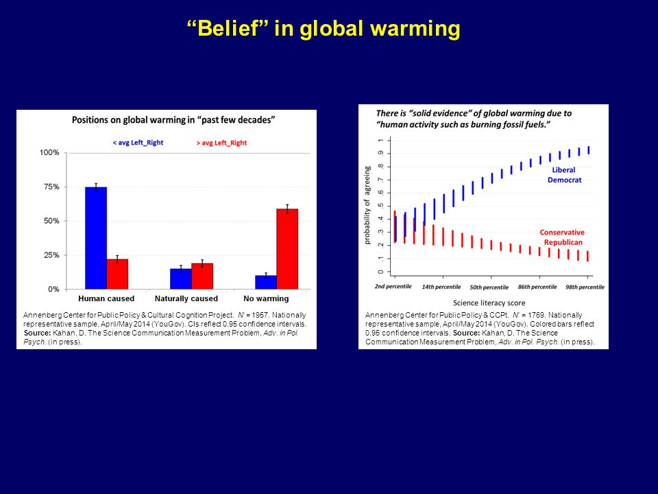 Belief in global warming global warming risk Annenberg Center for Public Policy & CCPt.