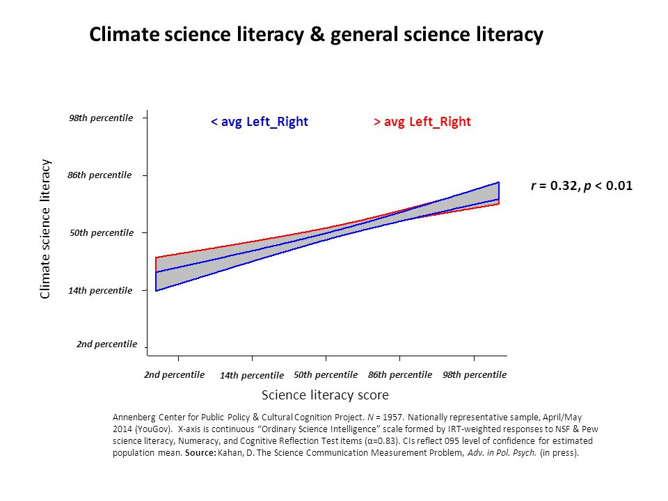 Climate science literacy r = 0.32, p < 0.01 Science literacy score 50th percentile 2nd percentile 86th percentile 14th percentile 98th percentile 2nd percentile 86th percentile 14th percentile 98th percentile 50th percentile > avg Left_Right< avg Left_Right Climate science literacy & general science literacy Annenberg Center for Public Policy & Cultural Cognition Project.