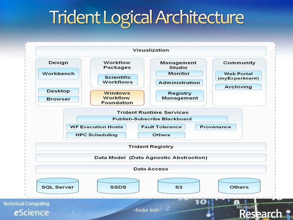 Technical ComputingTechnical Computing eScience eScience