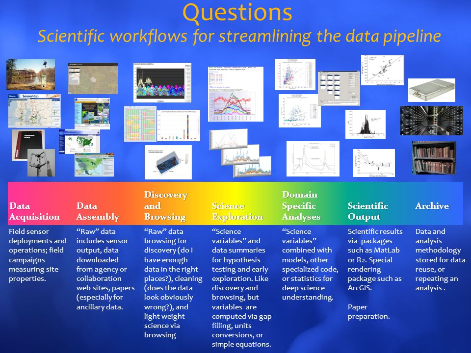 Questions Scientific workflows for streamlining the data pipeline Data Acquisition Data Assembly Discovery and Browsing Science Exploration Domain Specific Analyses Scientific Output Archive Field sensor deployments and operations; field campaigns measuring site properties.