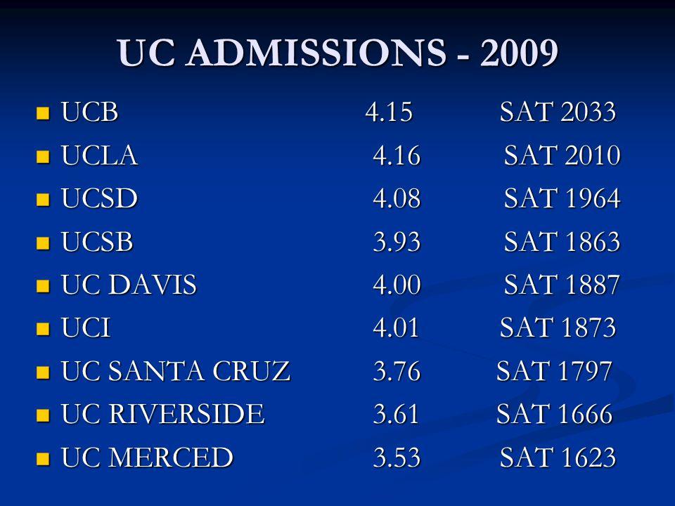 UC ADMISSIONS - 2009 UCB 4.15 SAT 2033 UCB 4.15 SAT 2033 UCLA 4.16 SAT 2010 UCLA 4.16 SAT 2010 UCSD 4.08 SAT 1964 UCSD 4.08 SAT 1964 UCSB 3.93 SAT 186