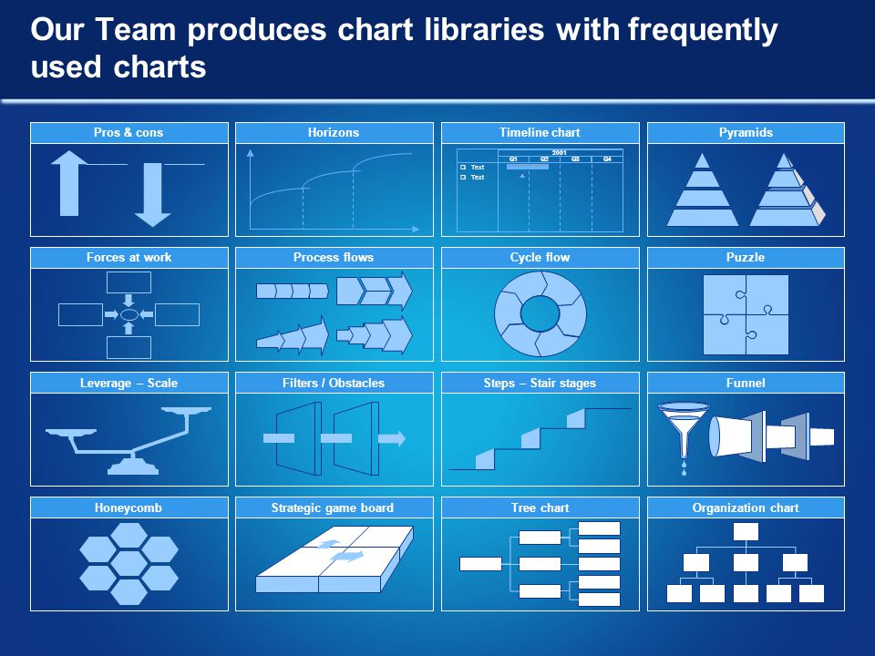 Our Team produces chart libraries with frequently used charts Pros & consTimeline chartPyramidsHorizons 2001 Q1Q2Q3Q4  Text Forces at workProcess flowsPuzzleCycle flowHoneycombStrategic game boardTree chartOrganization chart Leverage – ScaleSteps – Stair stagesFunnelFilters / Obstacles