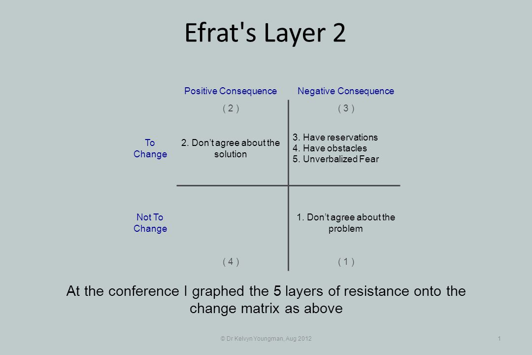 © Dr Kelvyn Youngman, Aug 201212 Efrat s Layer 2 In the Oriental business environment that loss is once again the respect of others, while certainly keeping my job 3.