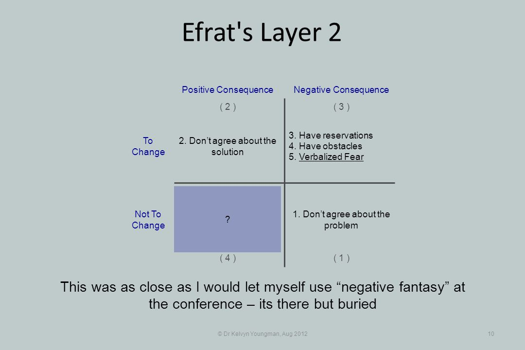 © Dr Kelvyn Youngman, Aug 201210 Efrat s Layer 2 This was as close as I would let myself use negative fantasy at the conference – its there but buried 3.