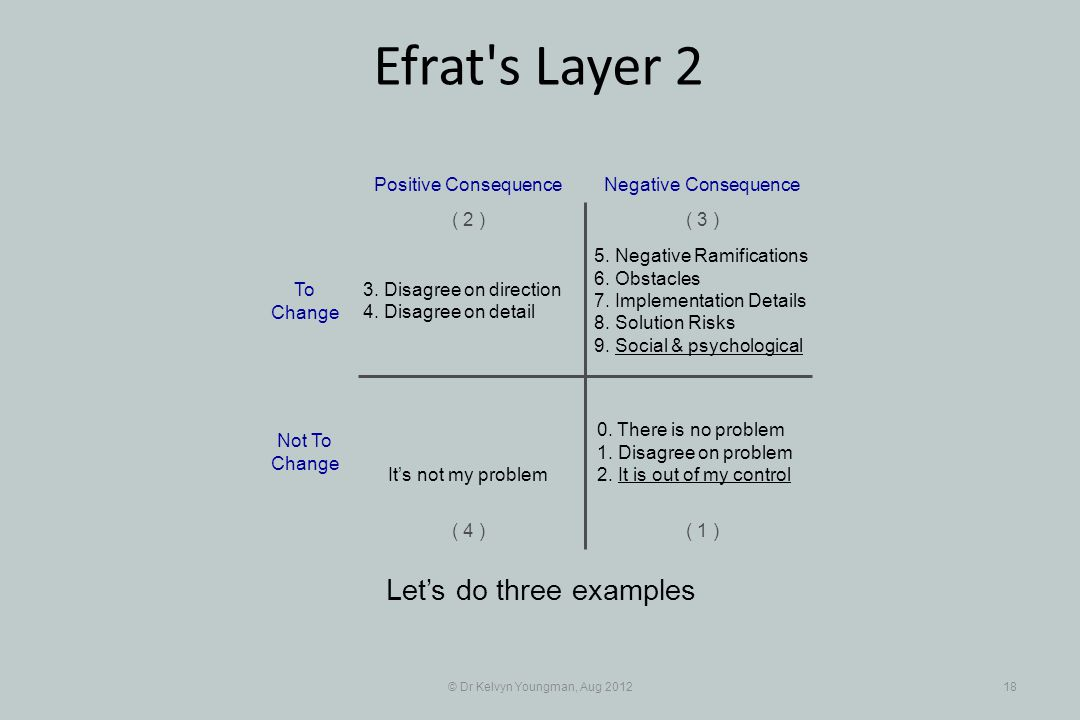 © Dr Kelvyn Youngman, Aug 201218 Efrat s Layer 2 Let's do three examples 5.