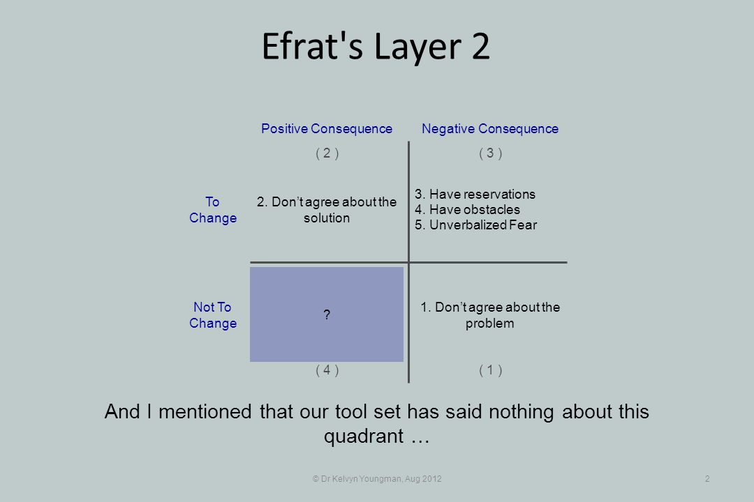 © Dr Kelvyn Youngman, Aug 20122 Efrat s Layer 2 And I mentioned that our tool set has said nothing about this quadrant … 3.