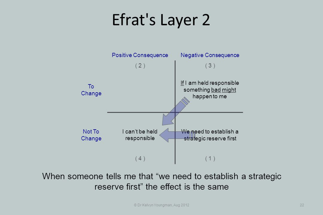 © Dr Kelvyn Youngman, Aug 201222 Efrat s Layer 2 When someone tells me that we need to establish a strategic reserve first the effect is the same If I am held responsible something bad might happen to me Positive Consequence ( 1 ) ( 2 )( 3 ) ( 4 ) Negative Consequence We need to establish a strategic reserve first I can't be held responsible To Change Not To Change