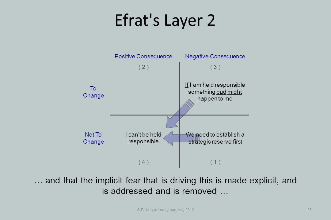 © Dr Kelvyn Youngman, Aug 201226 Efrat s Layer 2 … and that the implicit fear that is driving this is made explicit, and is addressed and is removed … If I am held responsible something bad might happen to me Positive Consequence ( 1 ) ( 2 )( 3 ) ( 4 ) Negative Consequence We need to establish a strategic reserve first I can't be held responsible To Change Not To Change