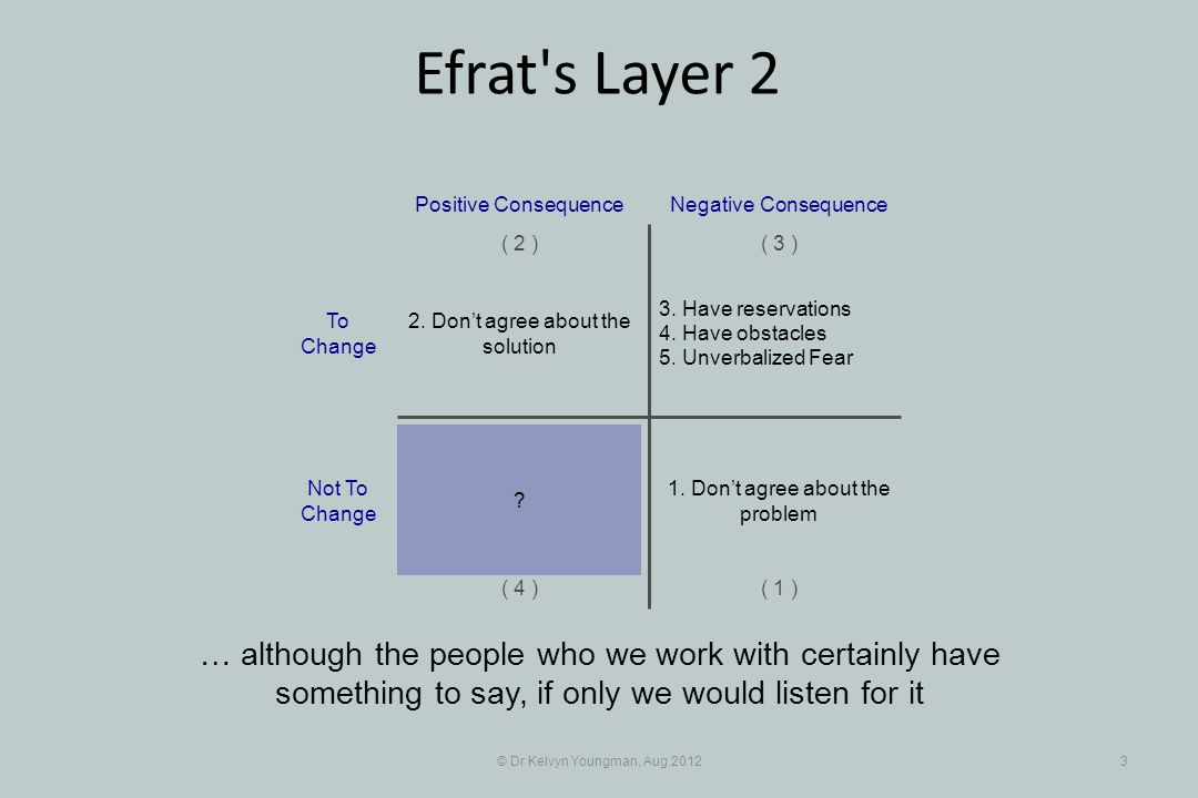 © Dr Kelvyn Youngman, Aug 20123 Efrat s Layer 2 … although the people who we work with certainly have something to say, if only we would listen for it 3.
