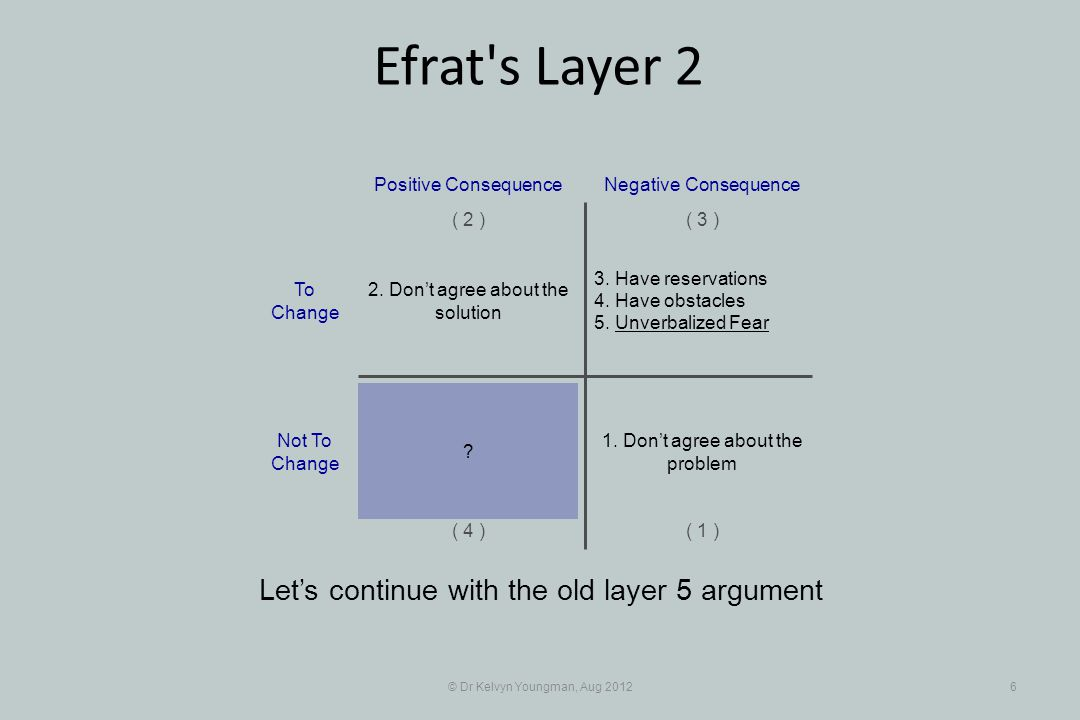 © Dr Kelvyn Youngman, Aug 201227 Efrat s Layer 2 … and that in itself is a function of how well the understanding of the technical problem and solution is put across If I am held responsible something bad might happen to me Positive Consequence ( 1 ) ( 2 )( 3 ) ( 4 ) Negative Consequence We need to establish a strategic reserve first I can't be held responsible To Change Not To Change