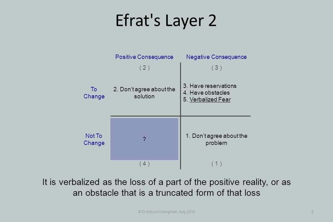 © Dr Kelvyn Youngman, Aug 20128 Efrat s Layer 2 It is verbalized as the loss of a part of the positive reality, or as an obstacle that is a truncated form of that loss 3.