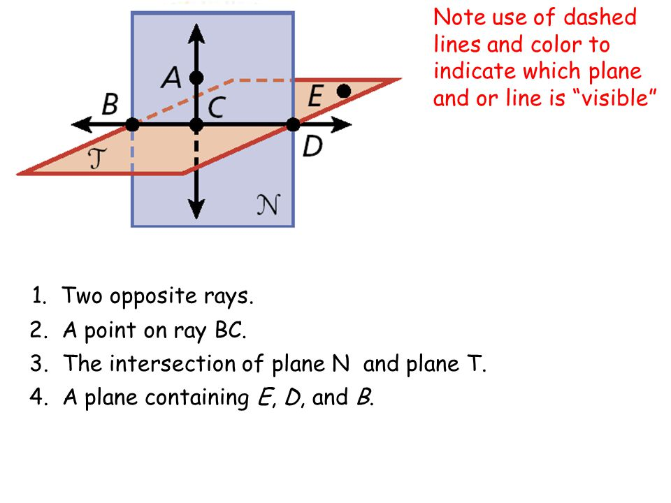 Note use of dashed lines and color to indicate which plane and or line is visible 1.
